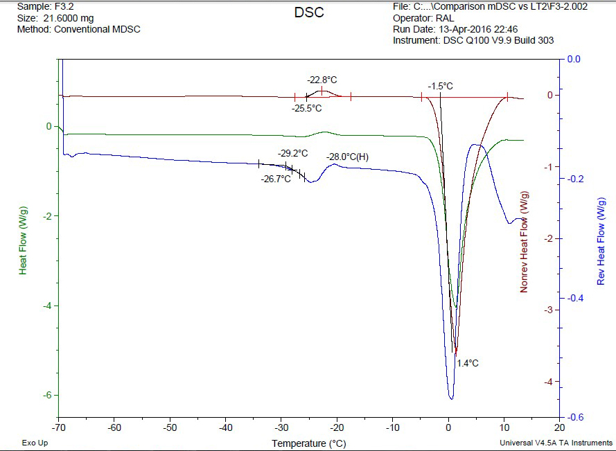 Figure 6: F3.2 mDSC Analysis