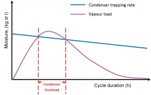 Condenser trapping rate_vs vapour load