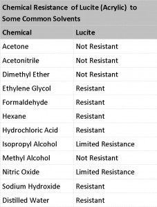 Chemical Resistance of Lucite_short
