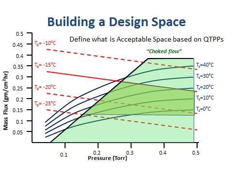 Qbd building robust processes biopharma for Design space co