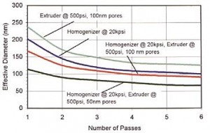 Figure 3 Combined homogenization /extrusion led to liposomes with a particle size of 113.7nm in one pass and 89.9nm in two passes. The effective diameter was measured using the Brookhaven Intruments 90Plus Particle Size Analyzer.
