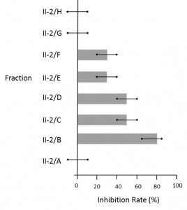 Inhibition Rate Graph